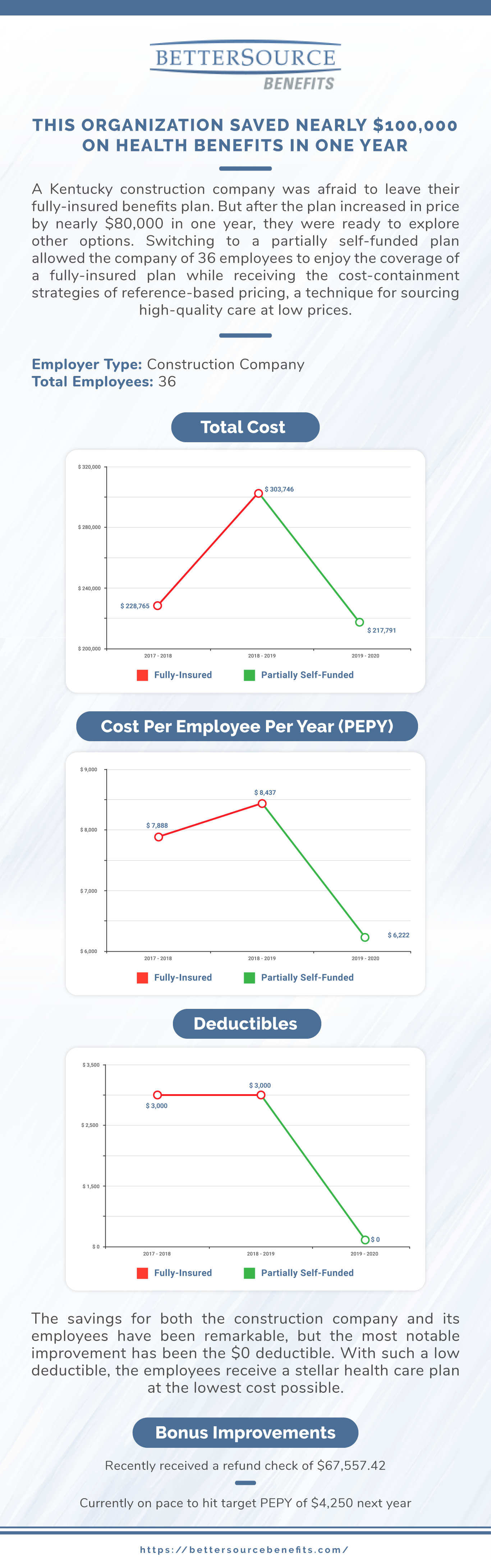 BetterSource Benefits Infographic